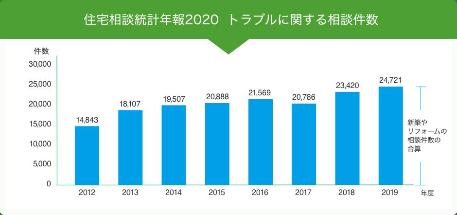 住宅相談統計年報2020  トラブルに関する相談件数
