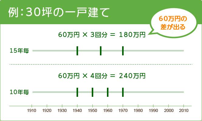 10年サイクルと15サイクルでの塗装の差は60万円