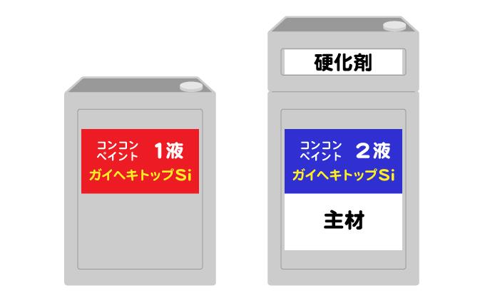 塗料を選ぶ前に「1液型」と「2液型」の違いとメリット・デメリットを知る