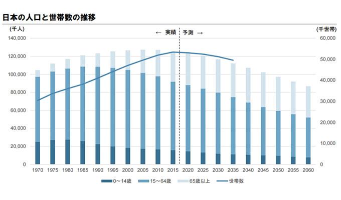 2015年から人口は減少し続けている