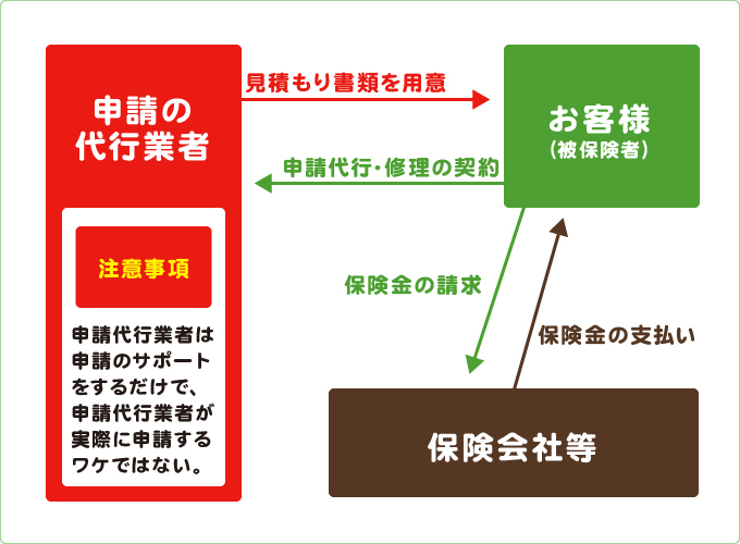 """火災保険の申請代行の図"""""""