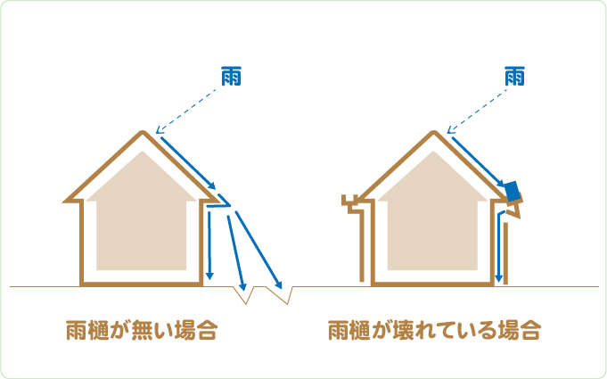 屋根と雨樋が正常じゃないと、なぜ雨漏りが発生するの?