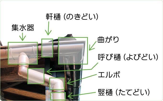 雨樋とは集水器・軒樋・曲がり・呼び樋・エルボ・竪樋を基本にして組み立てられています