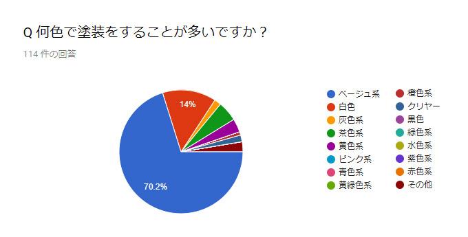 114人の塗装業者からの回答:お客様から選ばれる色とは?