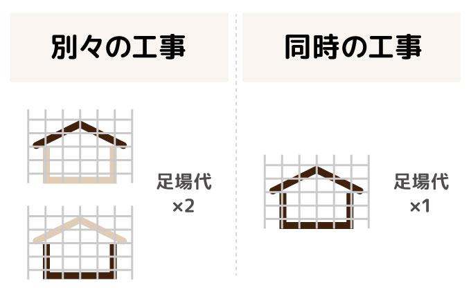 こんなに違ったの!?屋根と外壁の塗装は同時に行うことで安くなる。